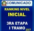 RANKING  DEL NIVEL INICIAL - III ETAPA - PRIMER TRAMO- 2017 - UGEL ANDAHUAYLAS